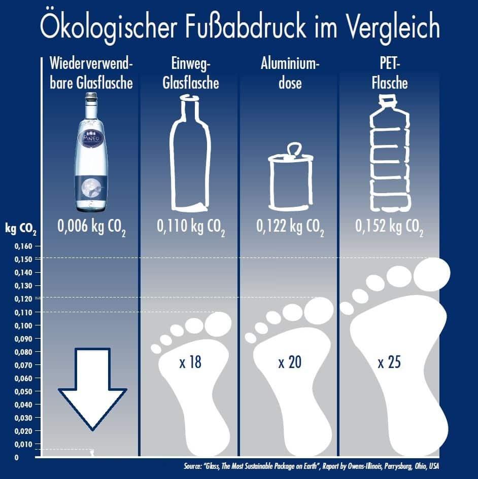 Glas & Wasser: Wieso gibt es Pineo nur in Glasflaschen? kleineren ökologischen Fußabdruck als Plastik